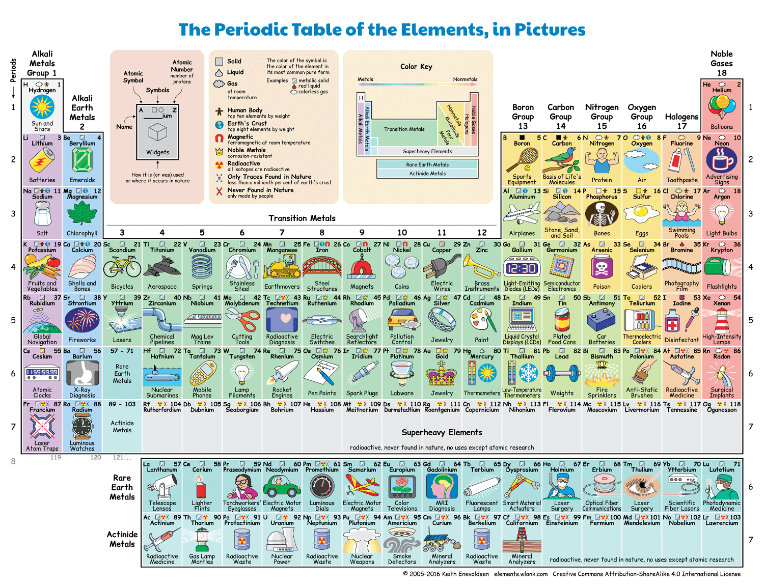 Periodic Table Of Elements In Pictures And Words Printable