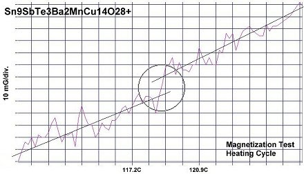 Mott Transitions Confirm 120C Superconductor