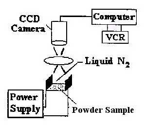 Electrostatic Separation of Superconductors