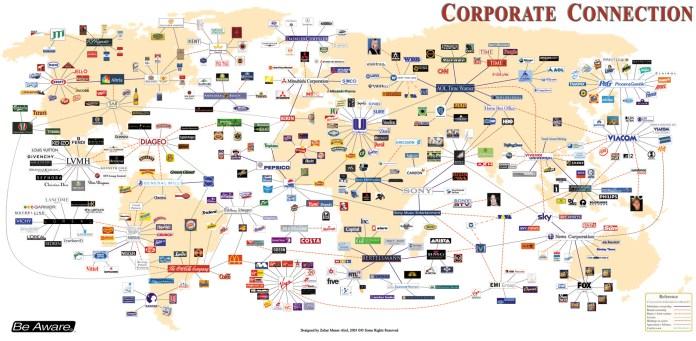 O Mapa das Grandes Corporacoes