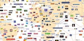 O Mapa das Grandes Corporações