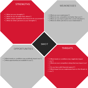 SWOT Analysis Templates to Download, Print or Modify Online