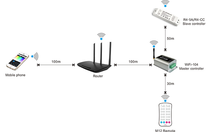 Max 18A 6A3CH, 2.4GHz WIFI RF Wireless Control Via IOS or