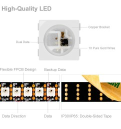 dc12v ws2815 upgraded ws2812b 1m 144 leds individually addressable digital led strip lights dual signal wires waterproof dream color programmable 5050  [ 1000 x 1000 Pixel ]