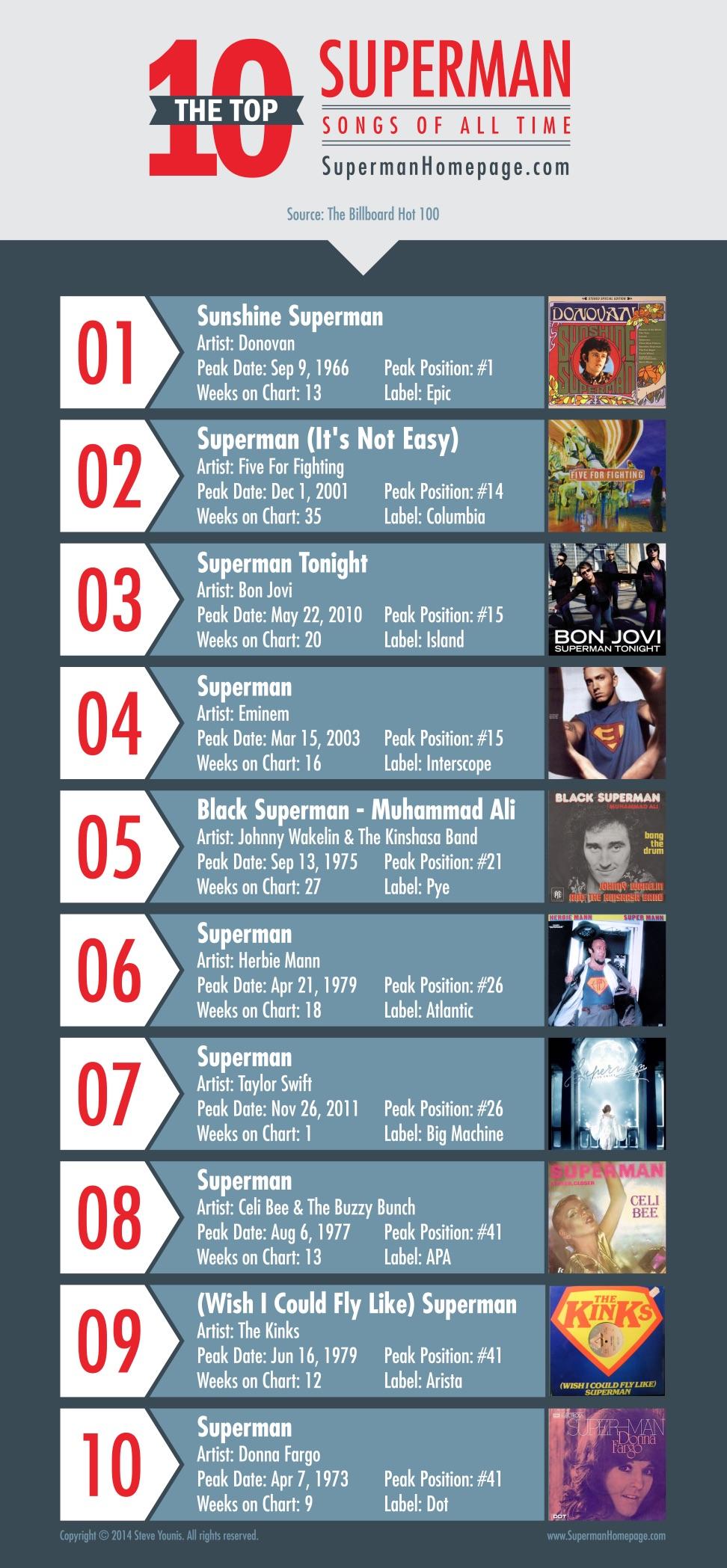SupermanSongsTop10