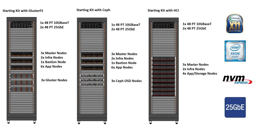 Red Hat OpenShift yapılandırma şeması