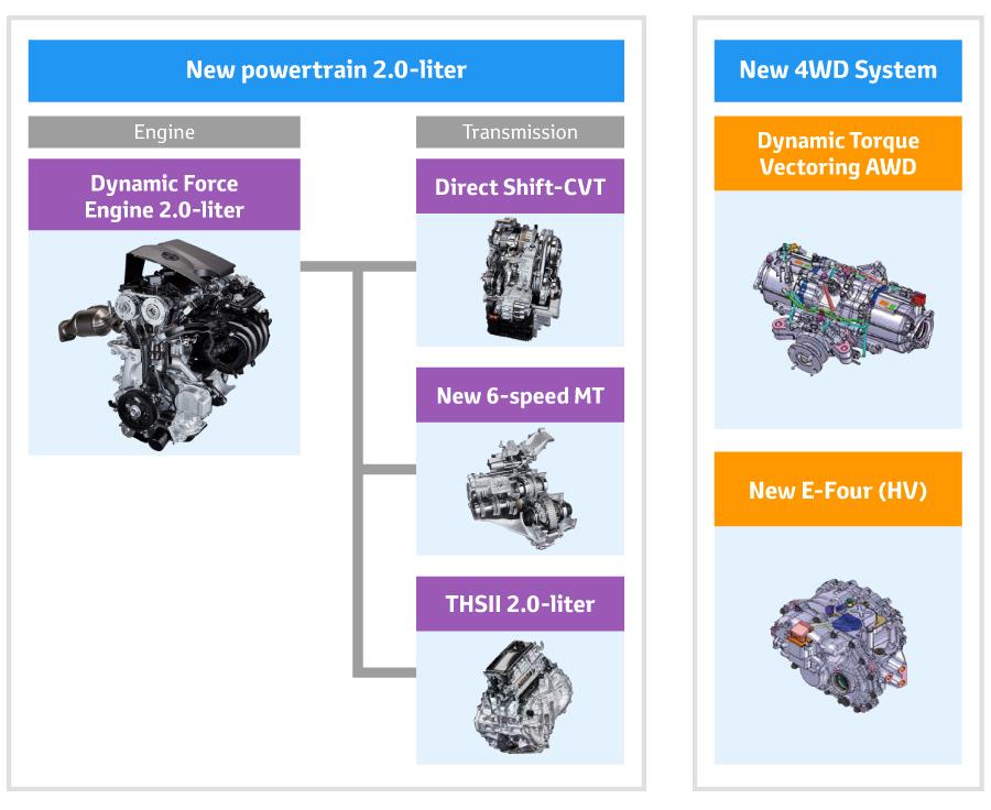 Toyota的未來。TNGA全新科技都看這裡!(引擎、變速箱、四驅系統總整理)   SUPERMOTO8