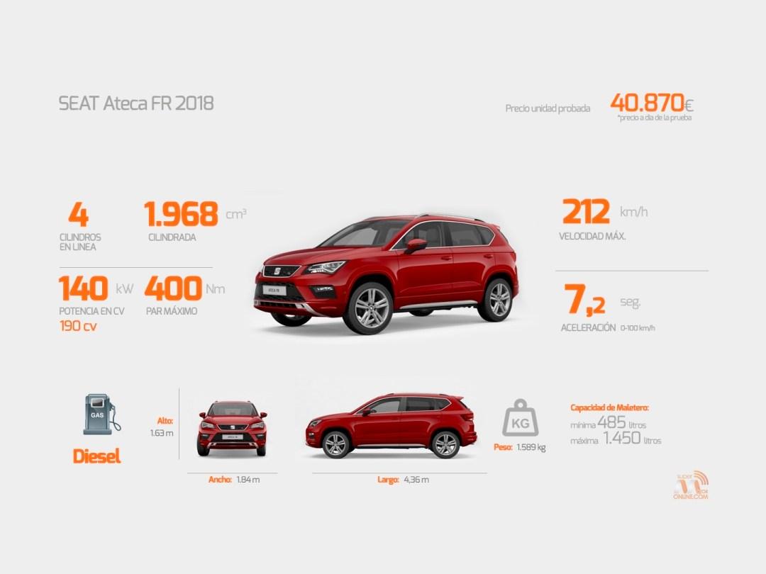 Al volante del Seat Ateca FR 2018