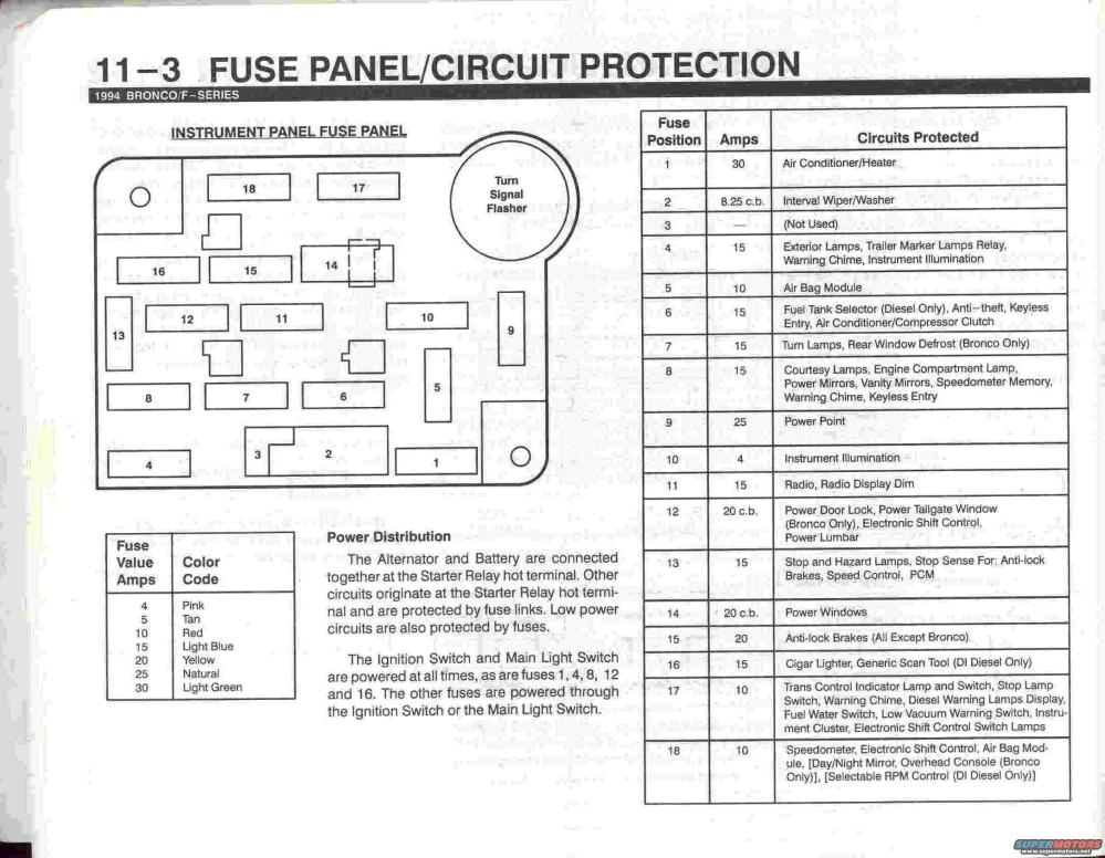 medium resolution of 1993 ford bronco fuse panel diagram wiring diagram expert 1993 ford bronco fuse box diagram wiring