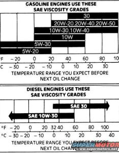 Oil temp rangeg hits posted on view low res also ford crown victoria diagrams picture supermotors rh