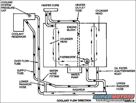 6 0 Cooling System Diagram, 6, Free Engine Image For User
