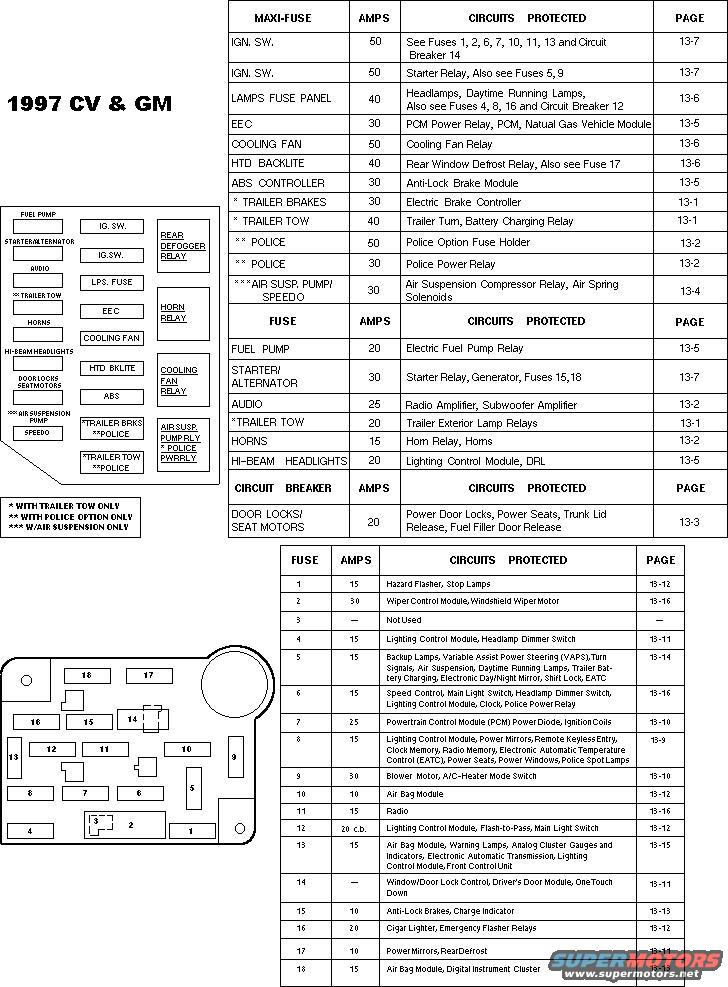 1997 Ford Crown Victoria Fuse Box : 33 Wiring Diagram