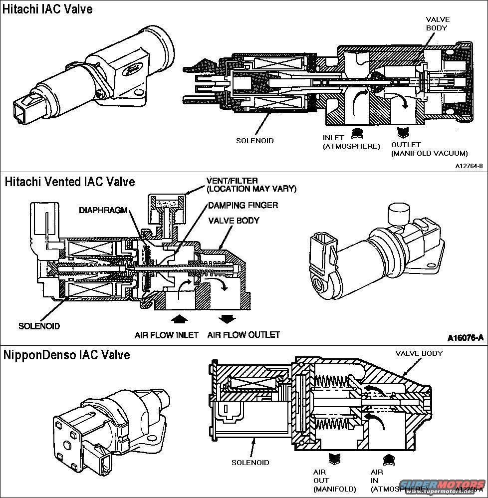 medium resolution of iac solenoid wiring diagram wiring diagrams iac solenoid wiring diagram