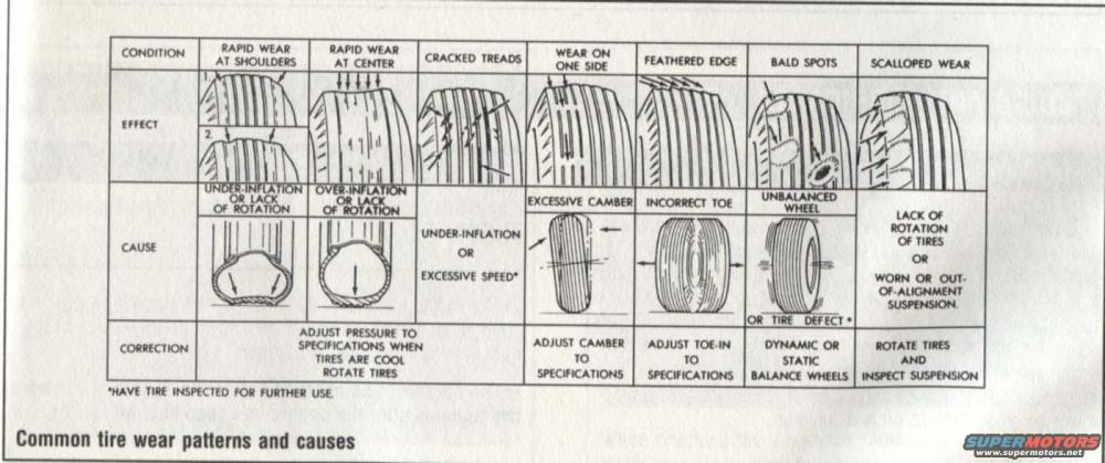 medium resolution of common tire wear patterns causes jpg hits 1337 posted on 2 21 08 view low res