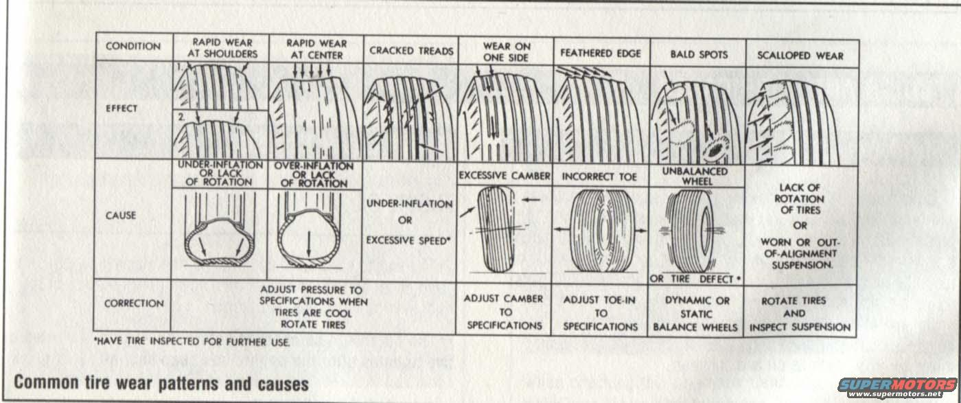 hight resolution of common tire wear patterns causes jpg hits 1337 posted on 2 21 08 view low res