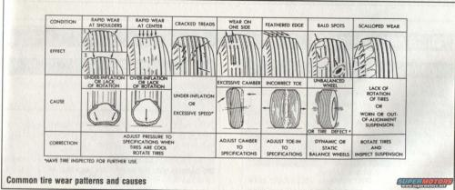 small resolution of common tire wear patterns causes jpg hits 1337 posted on 2 21 08 view low res