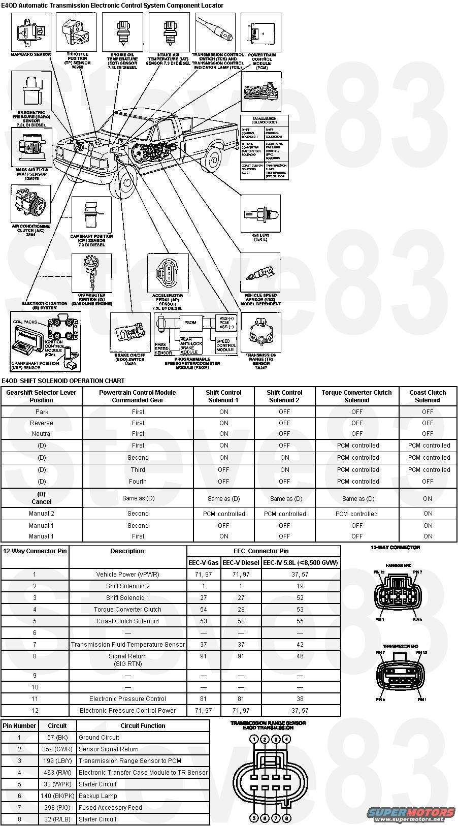 E4od Transmission Diagram, E4od, Free Engine Image For