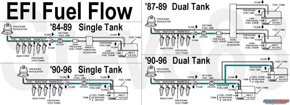 medium resolution of fuel tank issues 96 f150 dual tanks ford f150 forumthis u0026 the next several show