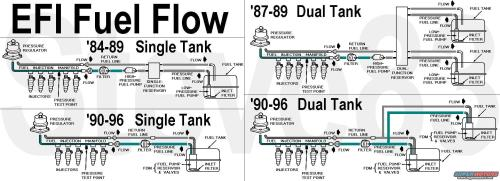 small resolution of fuel tank issues 96 f150 dual tanks ford f150 forumthis u0026 the next several show