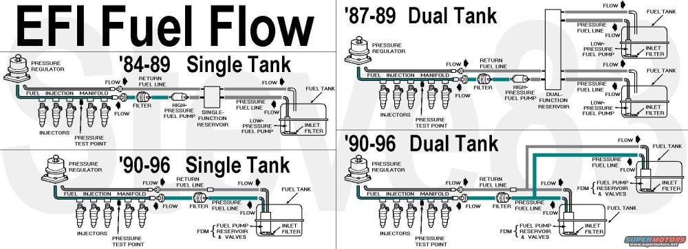 medium resolution of 1996 ford f150 fuel pump wiring diagram 1996 f200 fuel 1995 ford f150 underhood fuse box