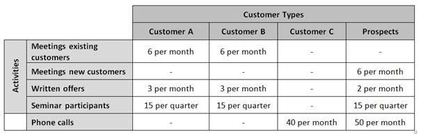 kpi for customer service representative