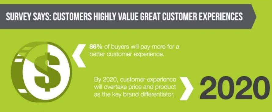 Customer experience for marketing to find digital marketing course format