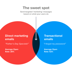the email marketing sweet spot [ 1380 x 948 Pixel ]
