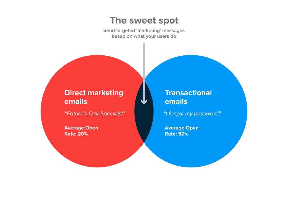 medium resolution of the email marketing sweet spot