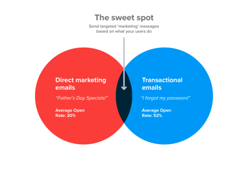 small resolution of the email marketing sweet spot