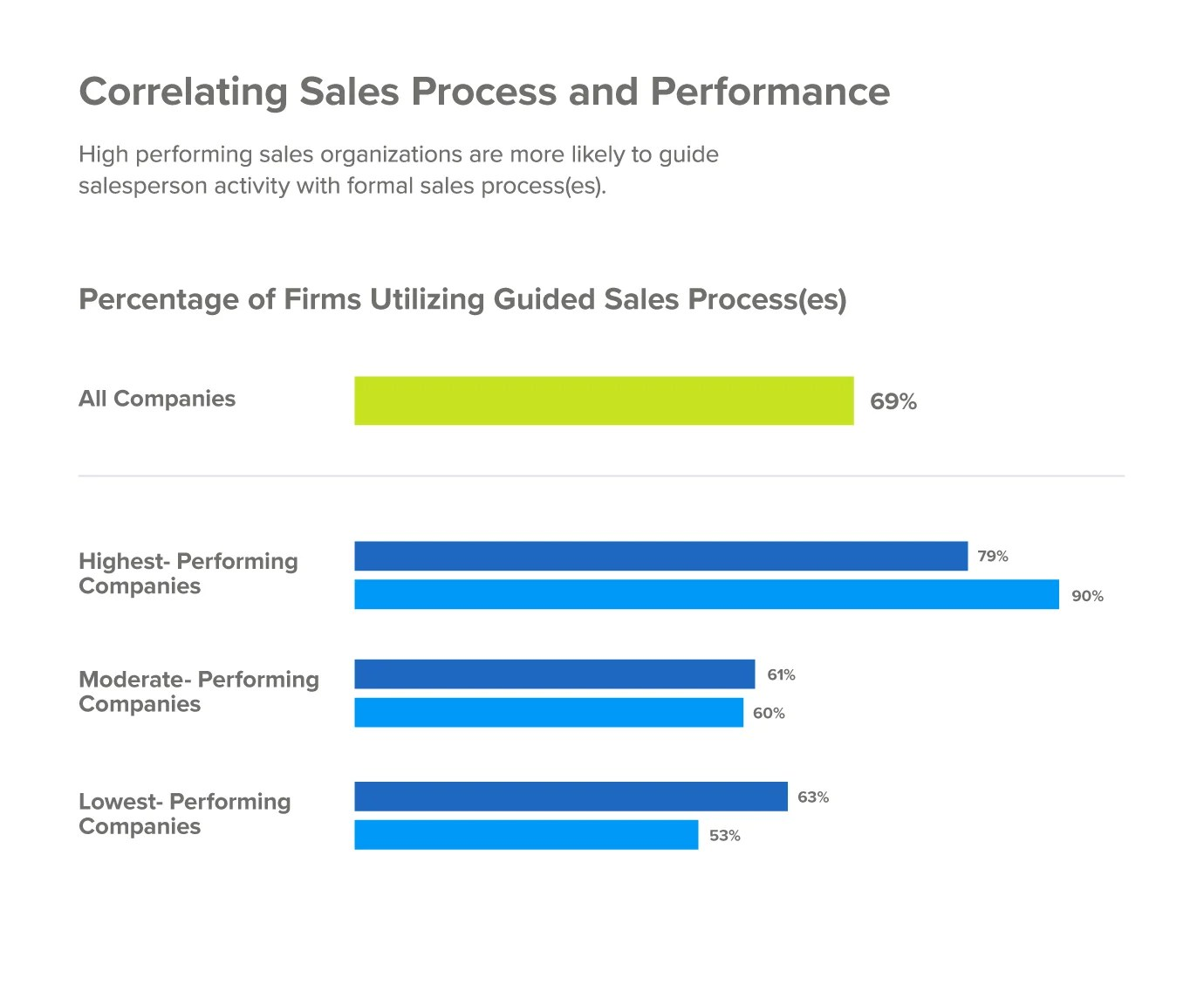 Sales process performance