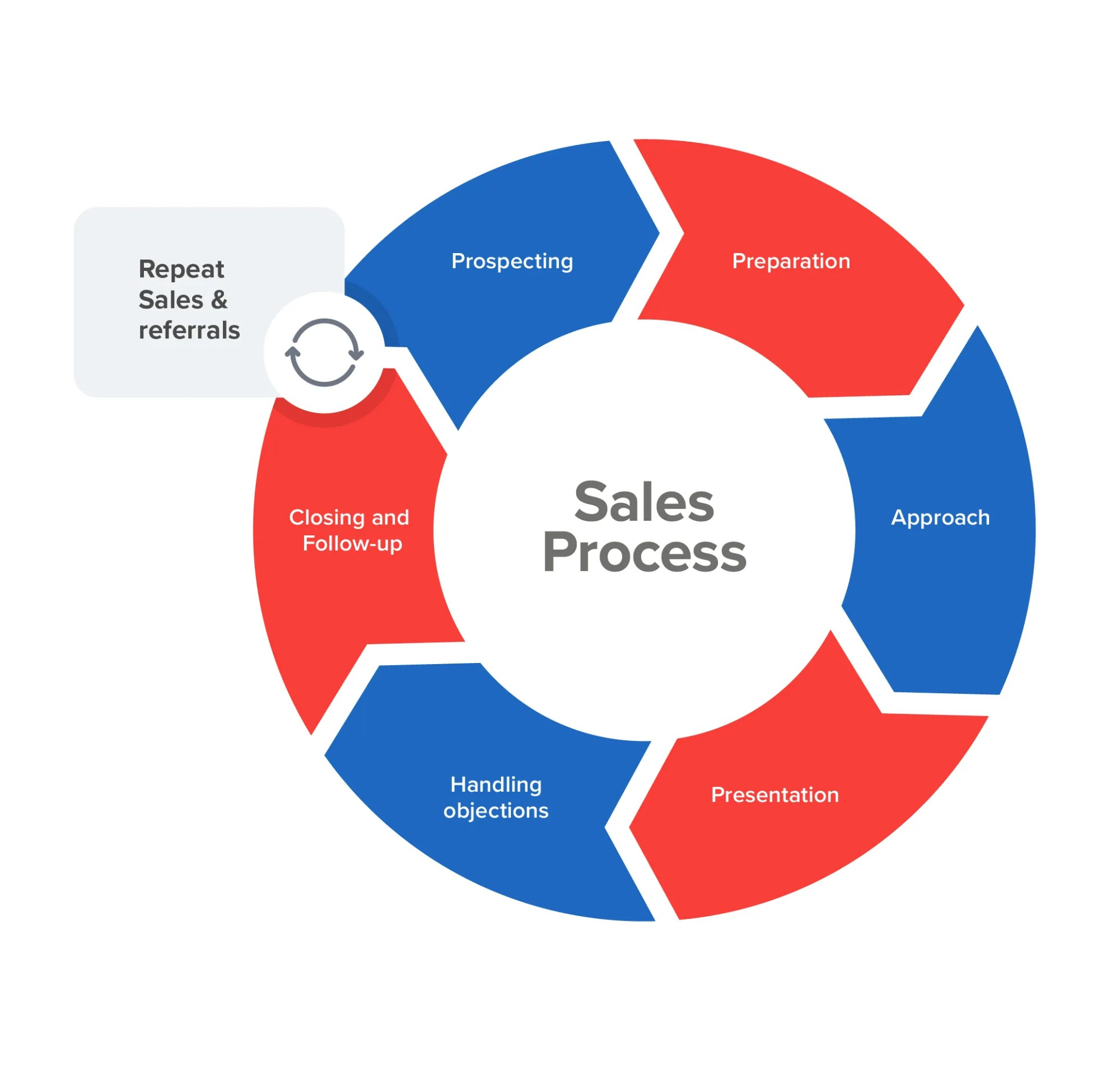hight resolution of sales process cycle