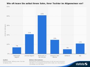 statistic_id279798_umfrage-unter-eltern-zur-haeufigkeit-des-vorlesens-2014