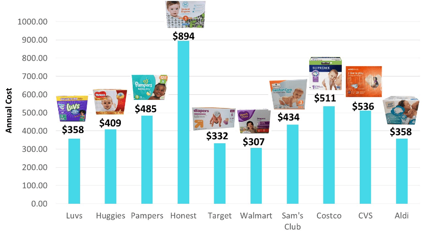 Saving money on baby, formula cost comparison, formula prices, infant formula, master guide to formula, everything you need to know about formula prices, formula prices cost comparison, store brand versus name brand formula cost, Super Savvy Sarah
