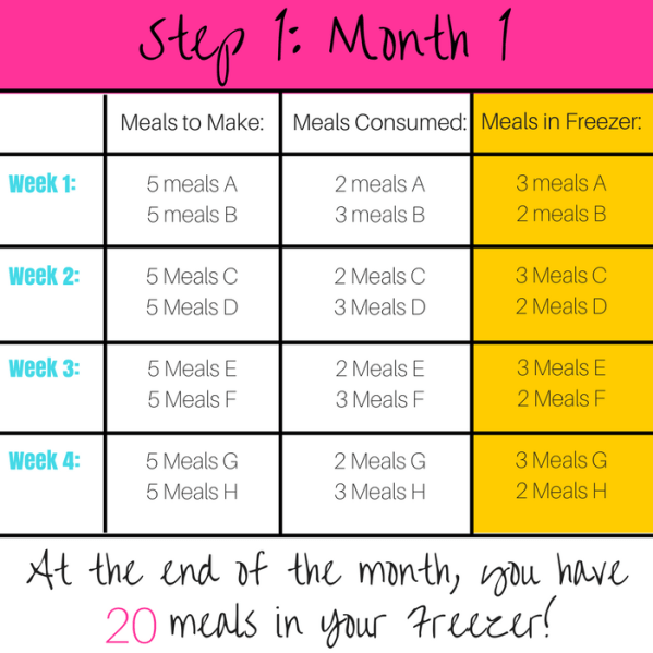 Step 1 - Month 1, freezer meals, freezer meals for beginners, freezer meal hacks, how to get started with freezer meals, easy freezer meals, freezer meal calendar, freezer meal grocery list, freezer meal recipes, why you should make freezer meals, super savvy sarah