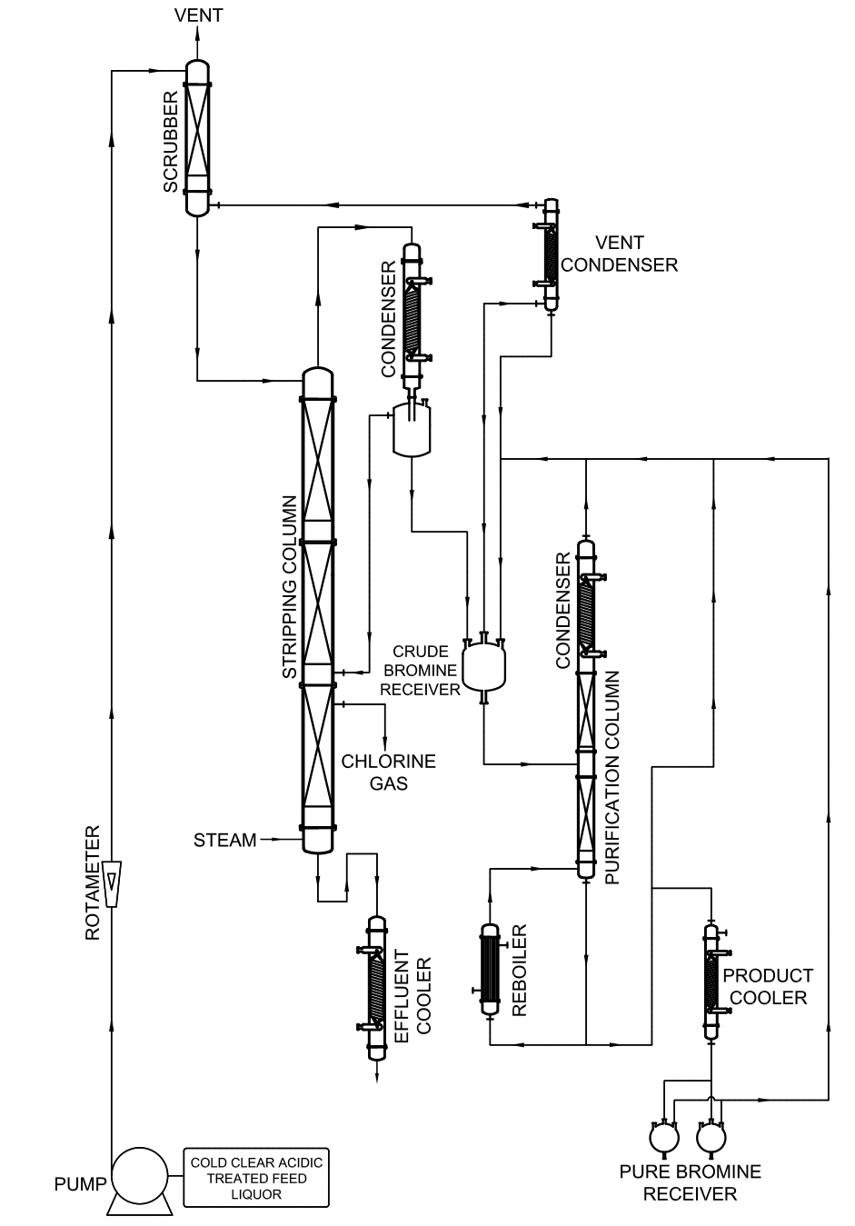 hight resolution of  phase separator purification column collection pot reboiler scrubber with associated glass piping and fittings all wefted components are made from