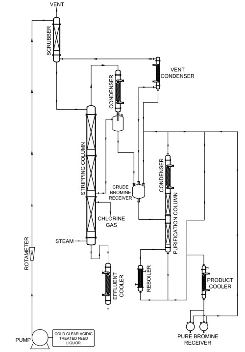 small resolution of  phase separator purification column collection pot reboiler scrubber with associated glass piping and fittings all wefted components are made from