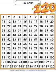chart hundreds also printable charts rh superteacherworksheets