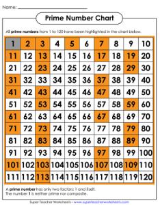 Prime number printables also and composite numbers worksheets rh superteacherworksheets