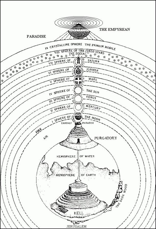A diagram of the universe described in the Comedy, including Hell, Purgatory, and the celestial spheres of paradise.