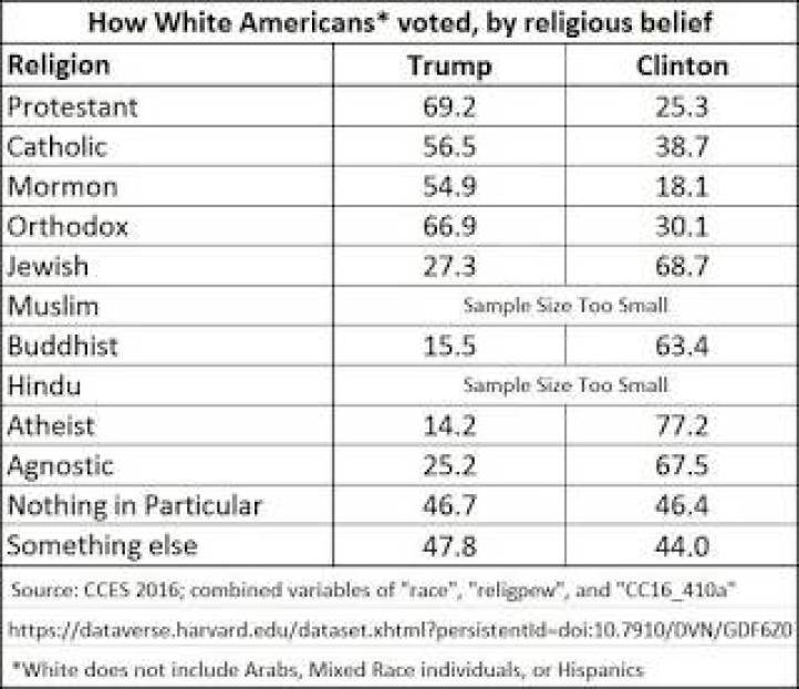 Vote by Religion