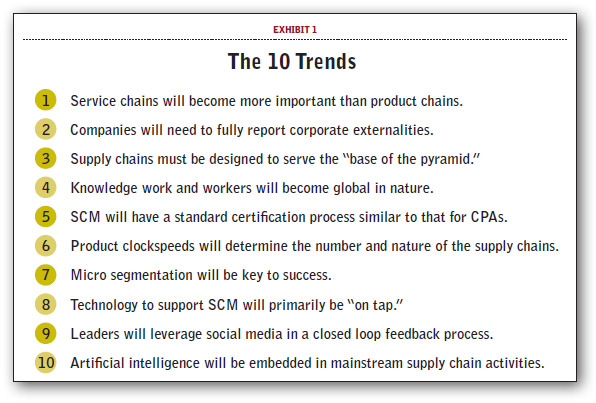 10 Supply Chain Trends For The Next 10 Years Supply Chain 24 7