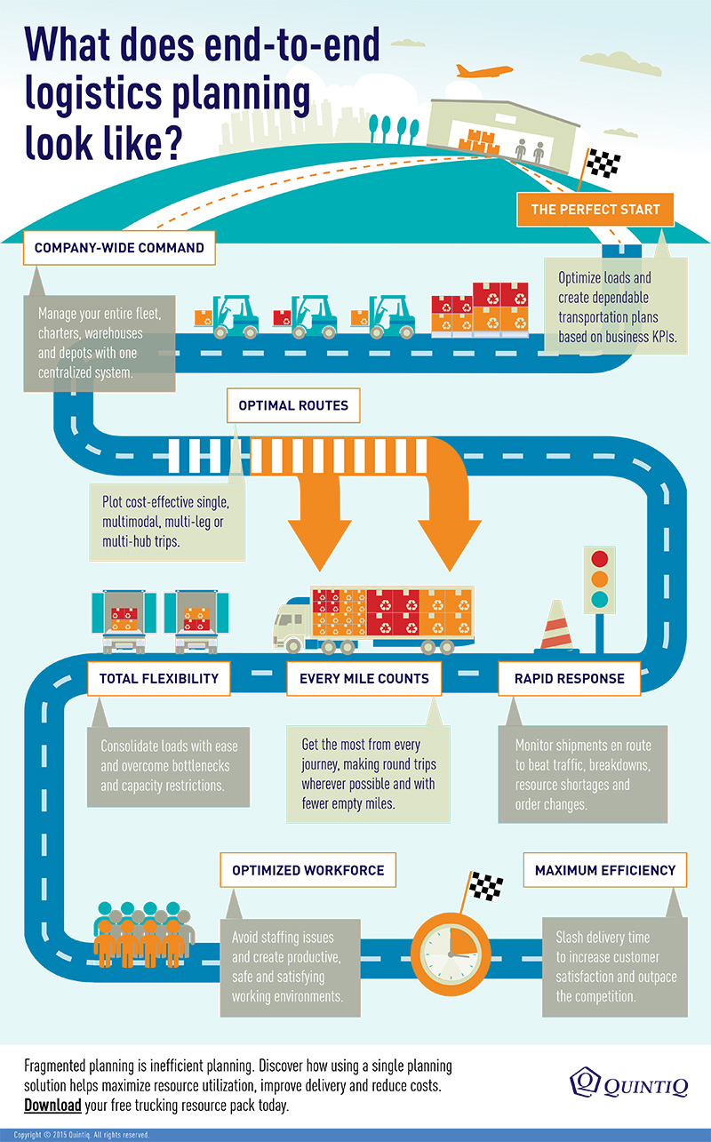 What EndToEnd Logistics Planning Looks Like  Supply Chain 247