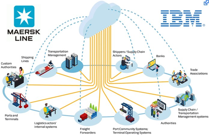 Maersk and IBM Launch Digital Joint Venture