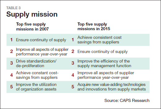The Future Of Supply Chain Management Supply Chain 24 7