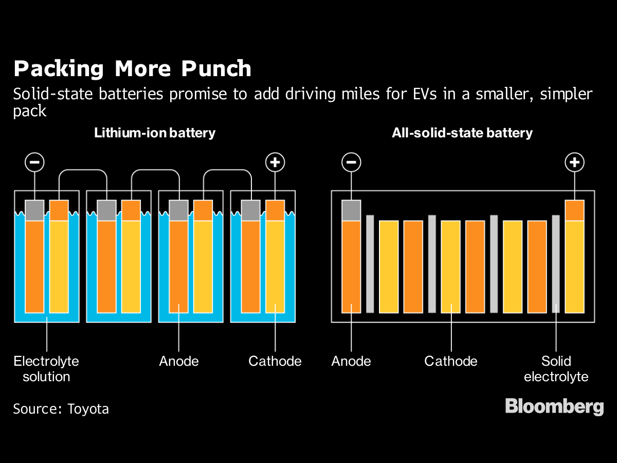 hight resolution of race to next gen battery supremacy has an early leader