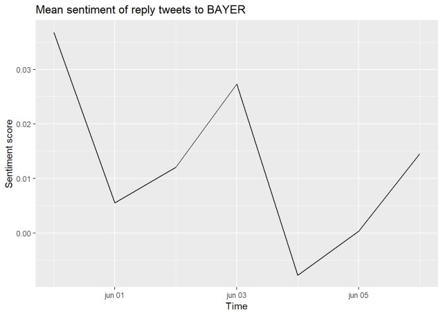 Digital trace data streaming - sentiment of most recent Bayer tweets