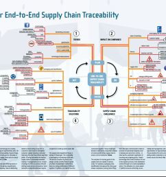 mindmap for end to end supply chain traceability supply chain movement supply chain examples af supply chain diagram [ 1161 x 772 Pixel ]