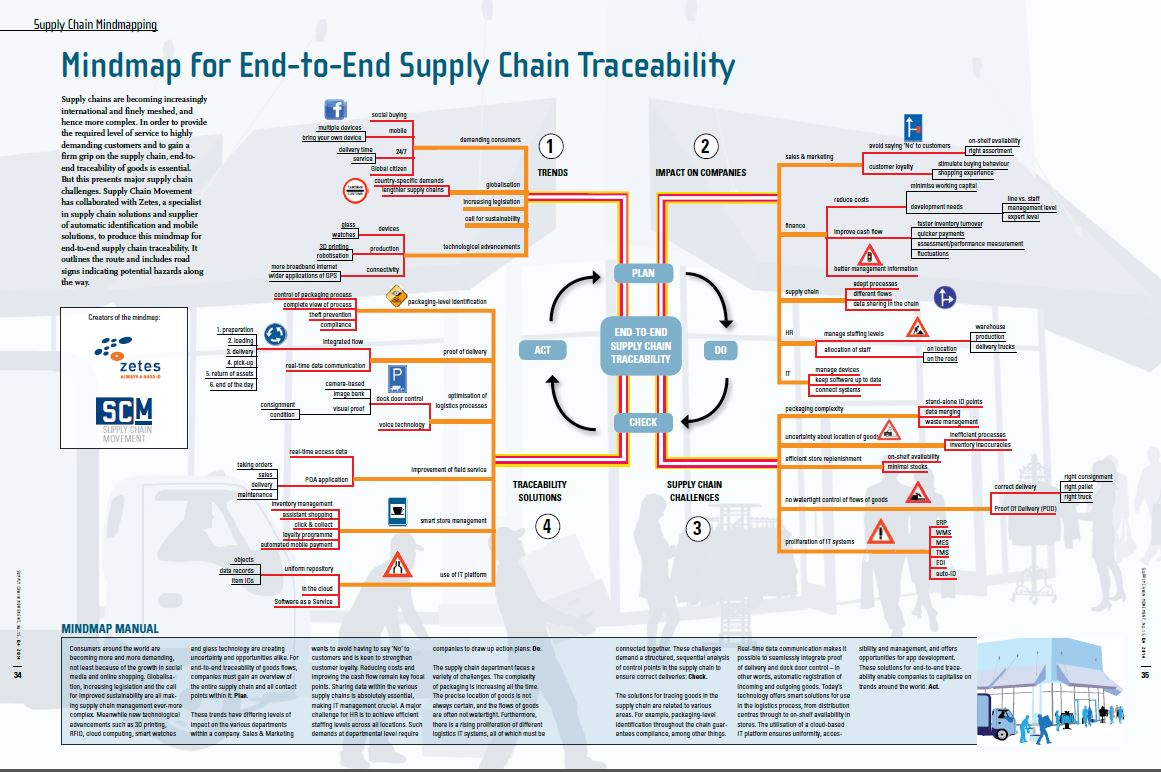 hight resolution of mindmap for end to end supply chain traceability supply chain movement supply chain examples af supply chain diagram