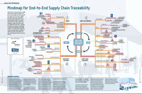 small resolution of mindmap for end to end supply chain traceability supply chain movement supply chain examples af supply chain diagram