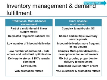 Omni Channel Strategies Changing The Warehousing Landscape – Supply